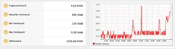 Electricity consumption visualized in openHAB